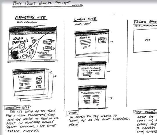 The Washington Post – Post Points Website Sketch