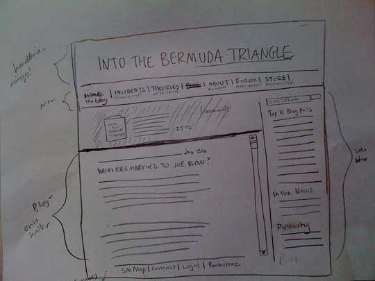 Bermuda Triangle Site Organization