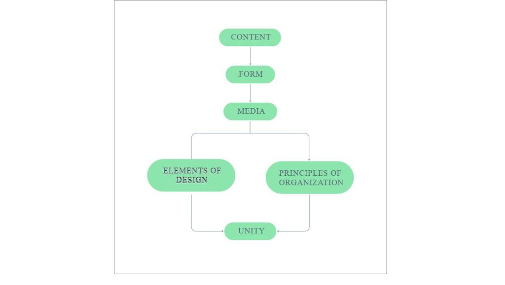 Bootstrap E&P Flowchart Example